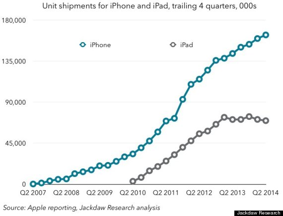 o-APPLE-IPHONE-IPAD-GROWTH-570