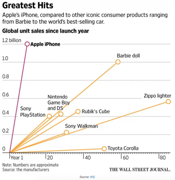 1-the-iphone-is-one-of-the-best-selling-products-in-history